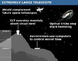 Extremely Large Telescope /сн.BBC/